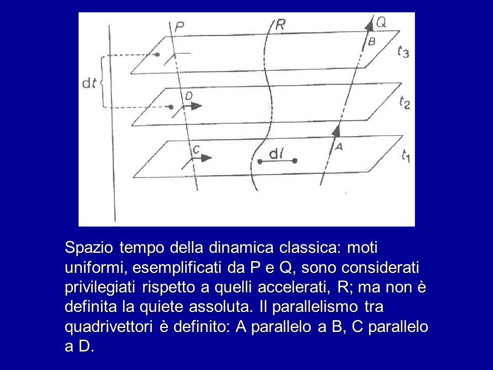 Spazio tempo della dinamica classica: moti uniformi, esemplificati da P e Q, sono considerati privilegiati rispetto a quelli accelerati, R; ma non è definita la quiete assoluta.