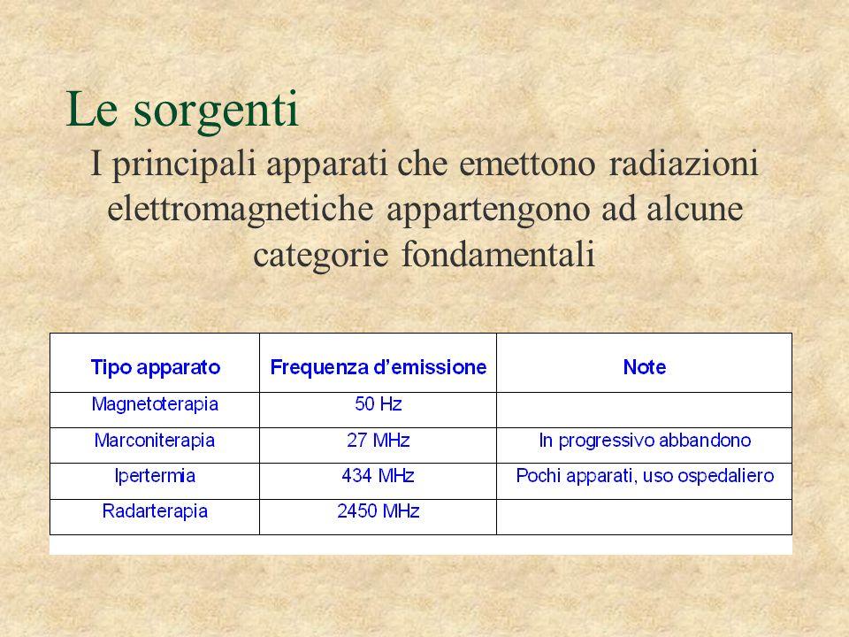Le sorgenti I principali apparati che emettono radiazioni elettromagnetiche appartengono ad alcune categorie fondamentali.