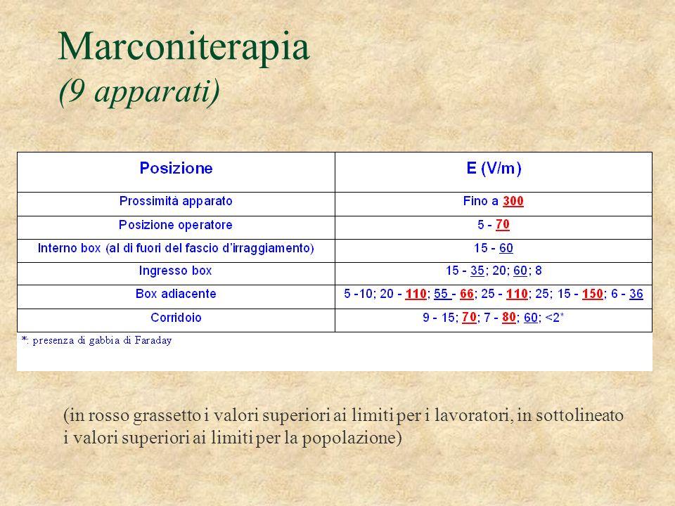 Marconiterapia (9 apparati)