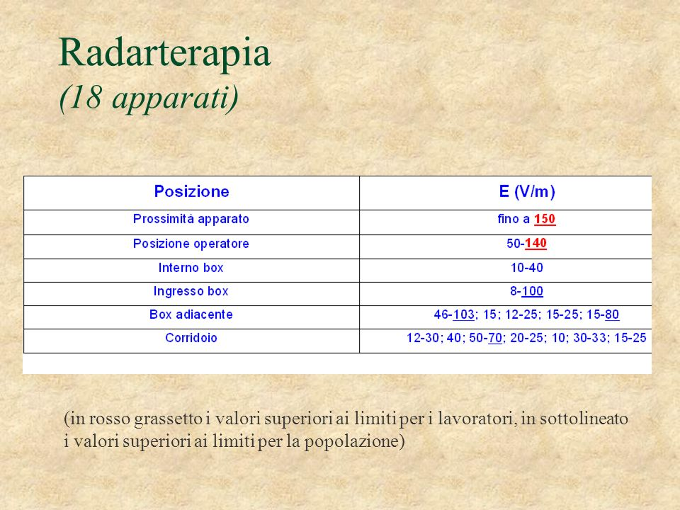Radarterapia (18 apparati)