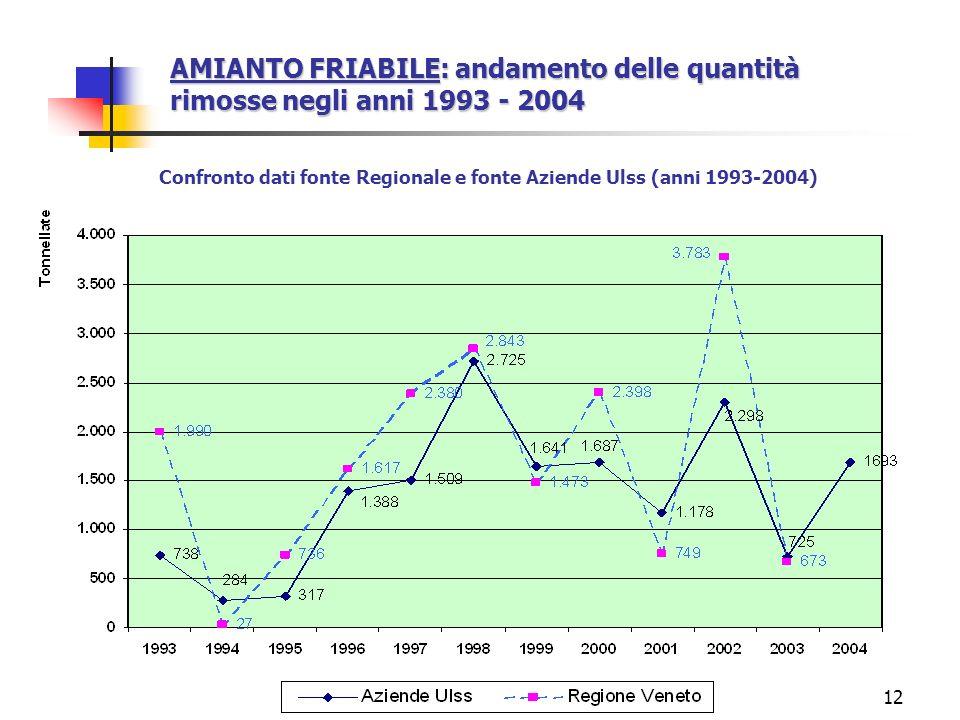 Confronto dati fonte Regionale e fonte Aziende Ulss (anni 1993-2004)