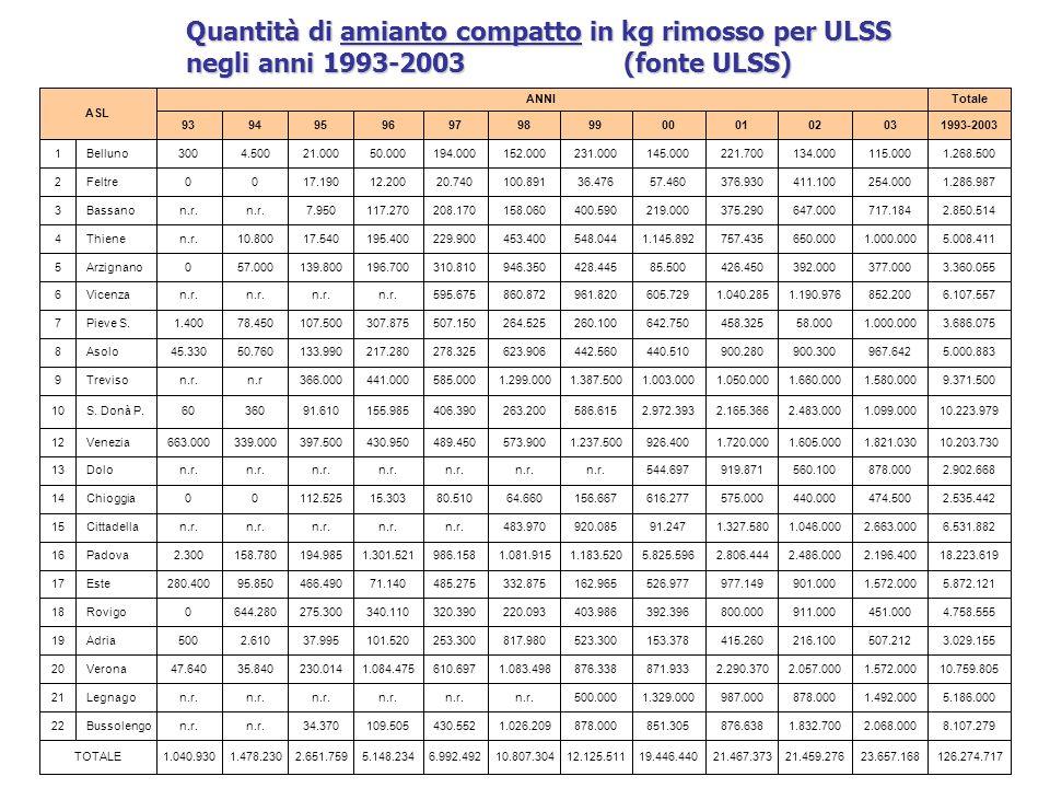 Quantità di amianto compatto in kg rimosso per ULSS negli anni 1993-2003 (fonte ULSS)