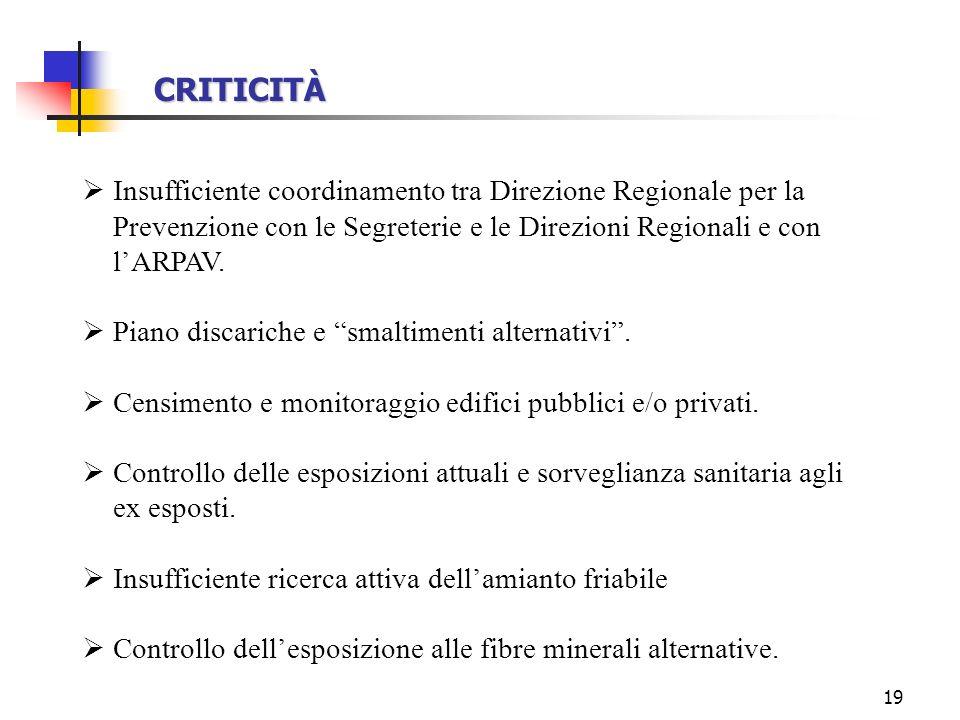 CRITICITÀ Insufficiente coordinamento tra Direzione Regionale per la Prevenzione con le Segreterie e le Direzioni Regionali e con l'ARPAV.