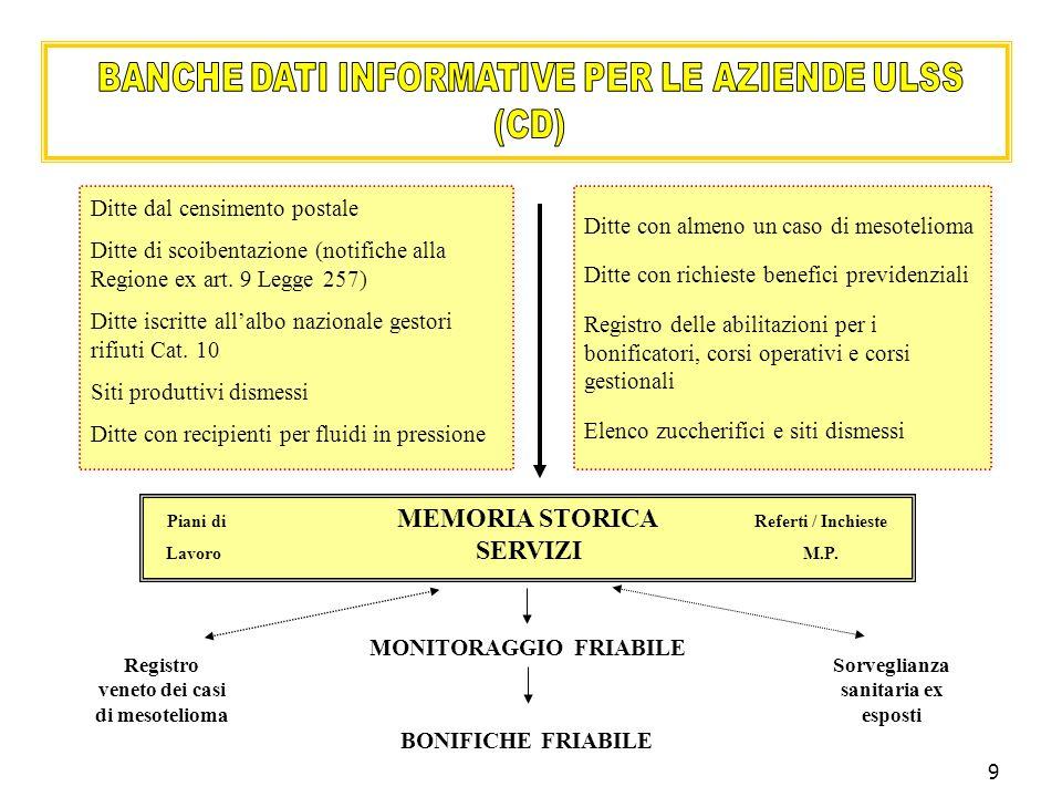 BANCHE DATI INFORMATIVE PER LE AZIENDE ULSS (CD)