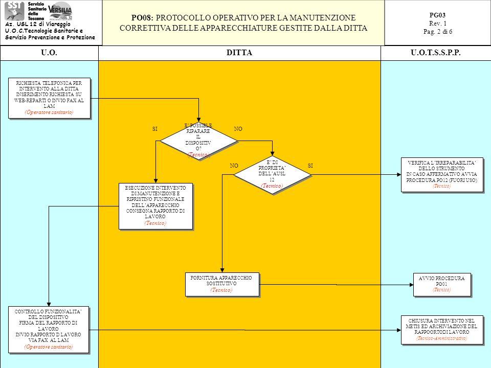 Az. USL 12 di Viareggio U.O.C.Tecnologie Sanitarie e Servizio Prevenzione e Protezione.