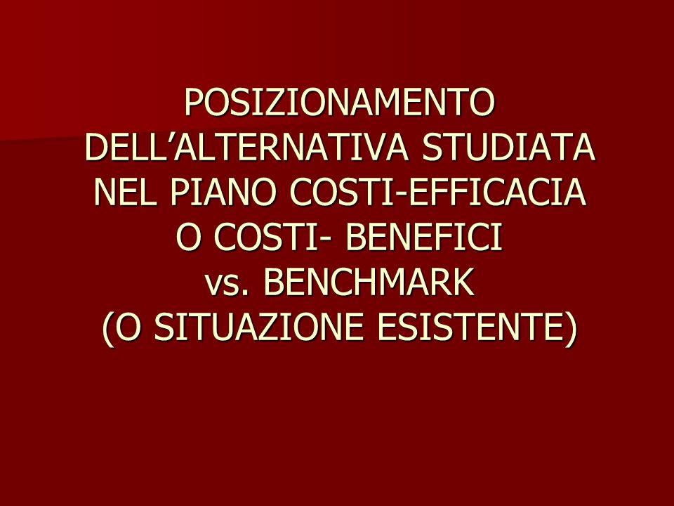 POSIZIONAMENTO DELL'ALTERNATIVA STUDIATA NEL PIANO COSTI-EFFICACIA O COSTI- BENEFICI vs.
