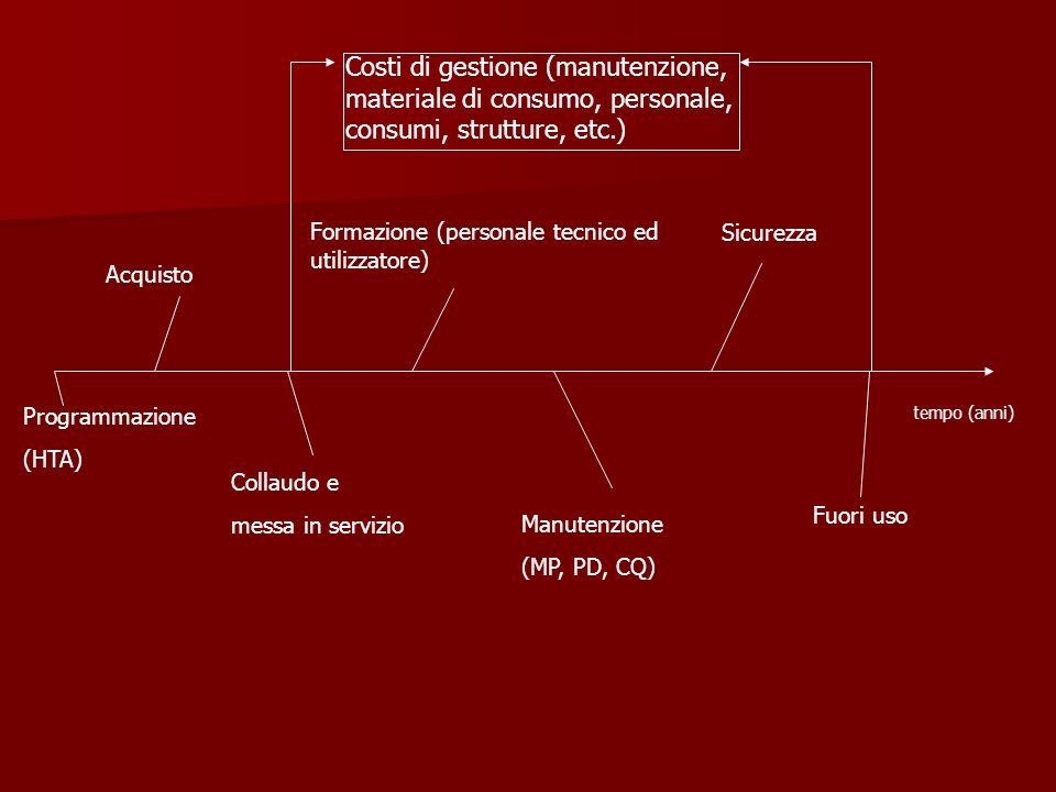 Costi di gestione (manutenzione, materiale di consumo, personale, consumi, strutture, etc.)