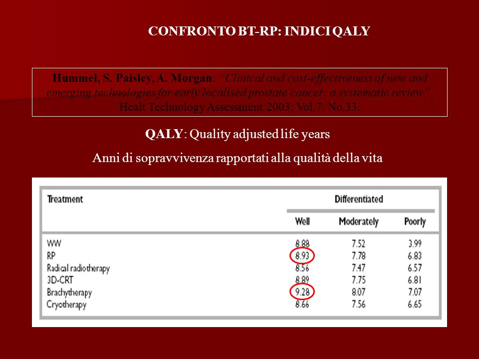 CONFRONTO BT-RP: INDICI QALY