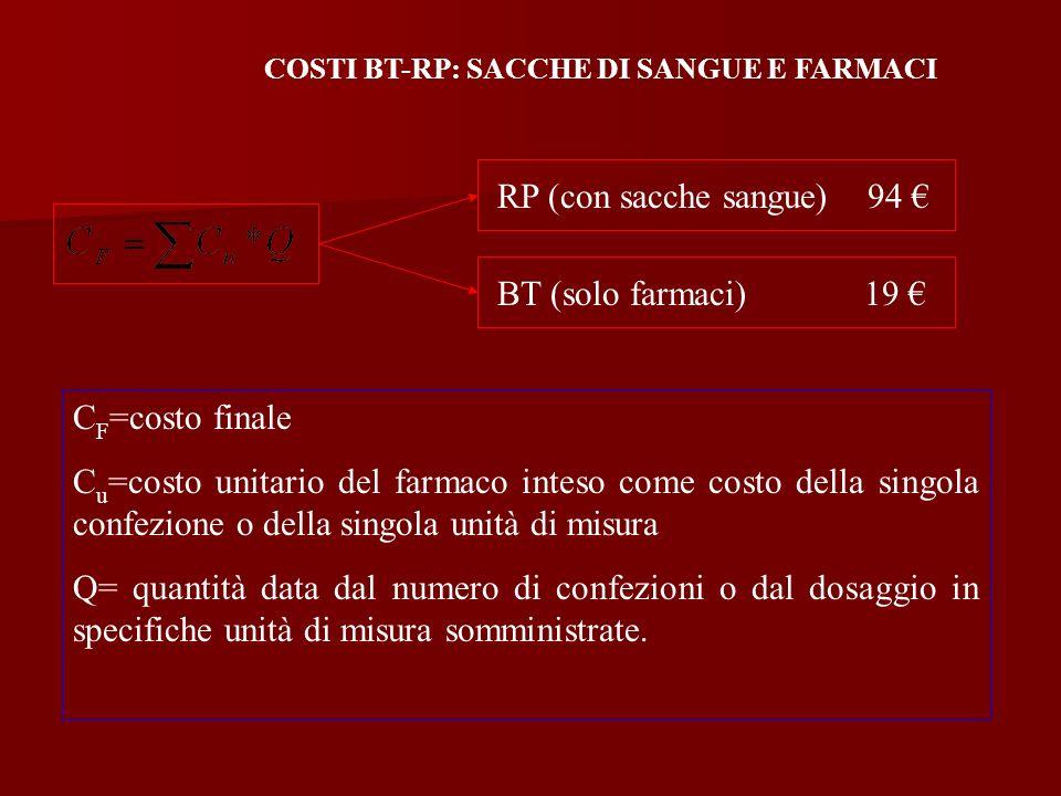 COSTI BT-RP: SACCHE DI SANGUE E FARMACI