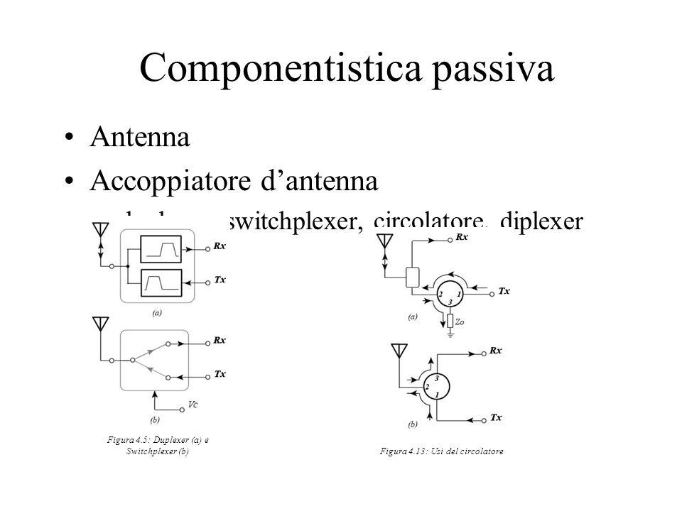 Componentistica passiva