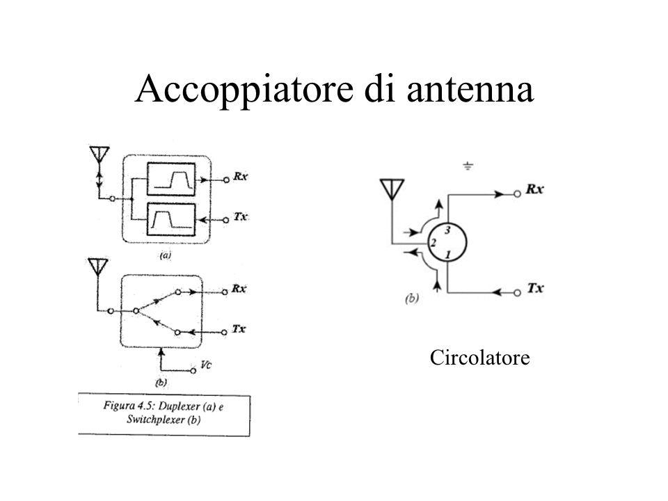 Accoppiatore di antenna