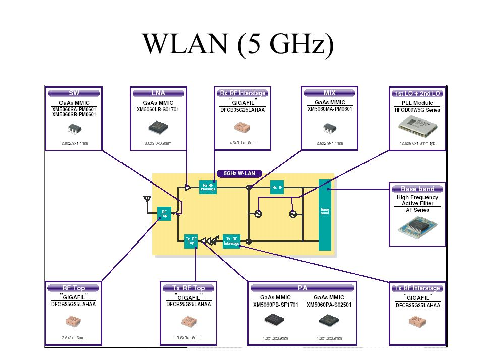 WLAN (5 GHz)