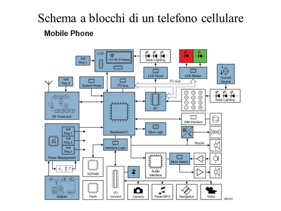 Schema a blocchi di un telefono cellulare