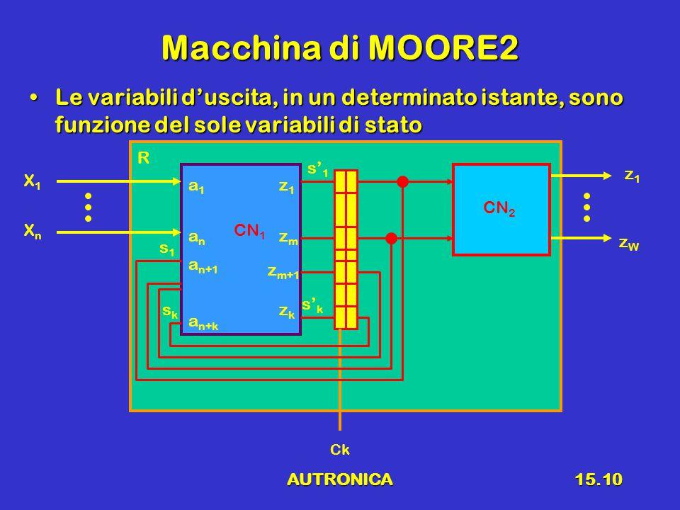 Macchina di MOORE2 Le variabili d'uscita, in un determinato istante, sono funzione del sole variabili di stato.