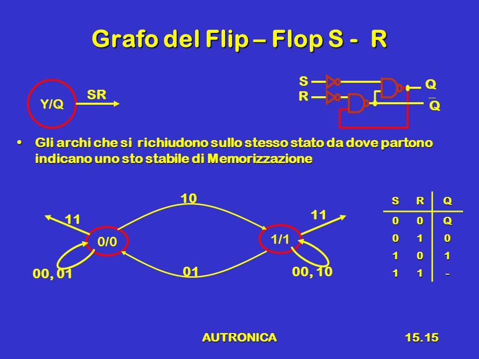 Grafo del Flip – Flop S - R