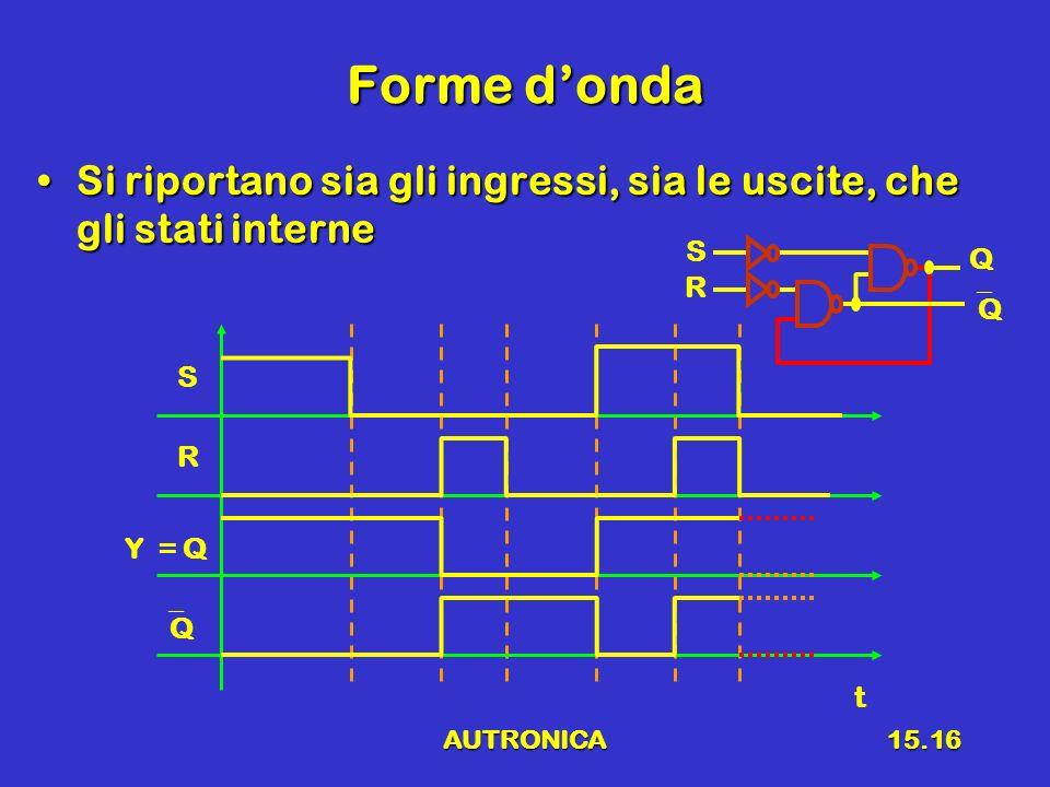 Forme d'onda Si riportano sia gli ingressi, sia le uscite, che gli stati interne. R. S. Q. Q. S.