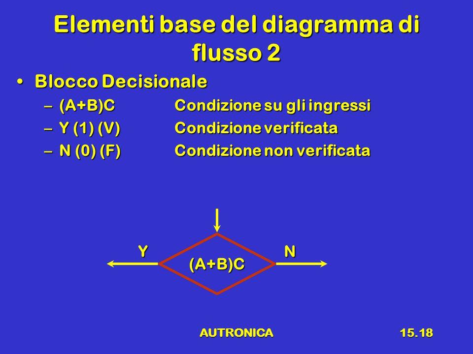 Elementi base del diagramma di flusso 2