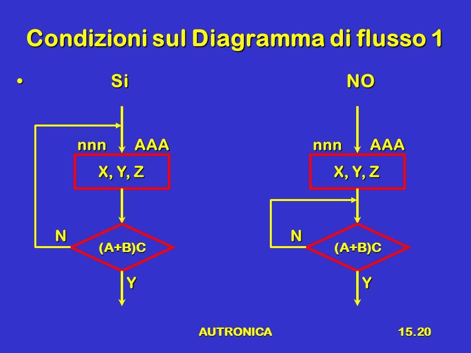 Condizioni sul Diagramma di flusso 1