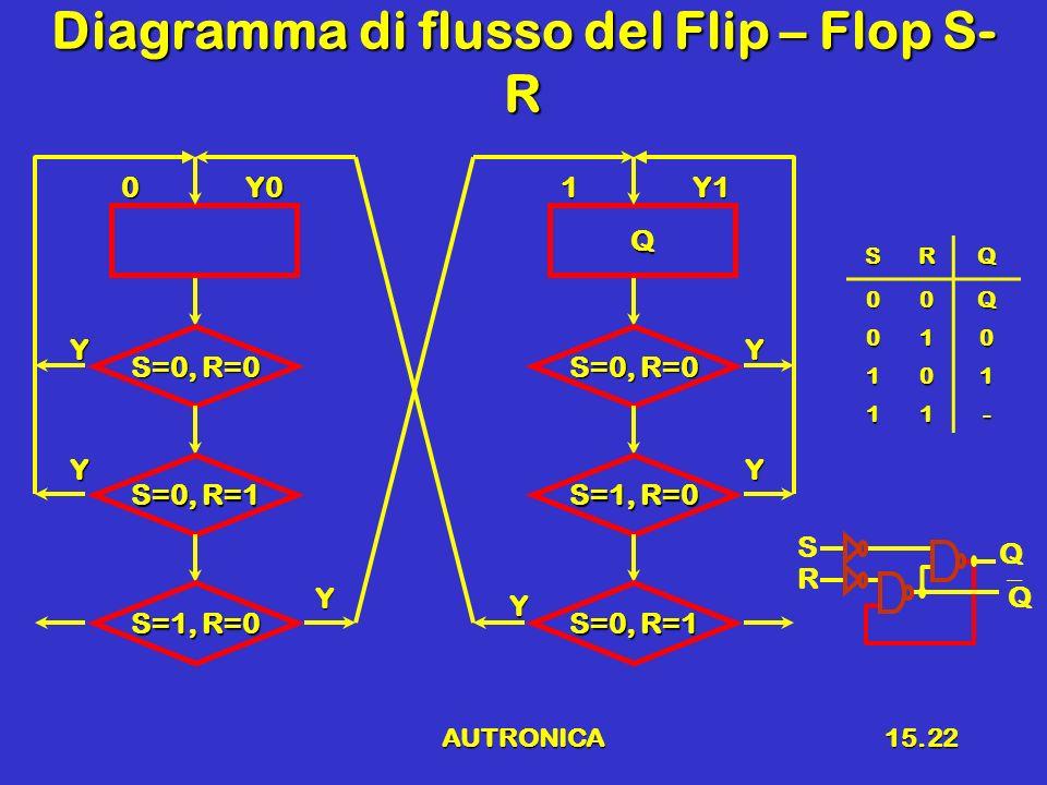 Diagramma di flusso del Flip – Flop S-R