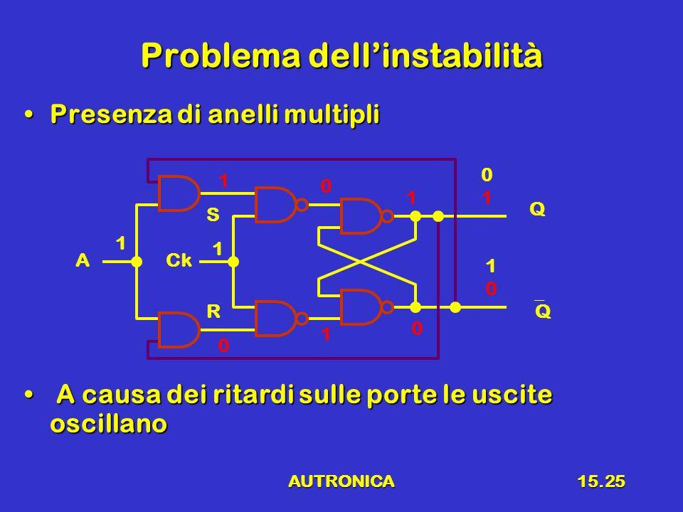 Problema dell'instabilità