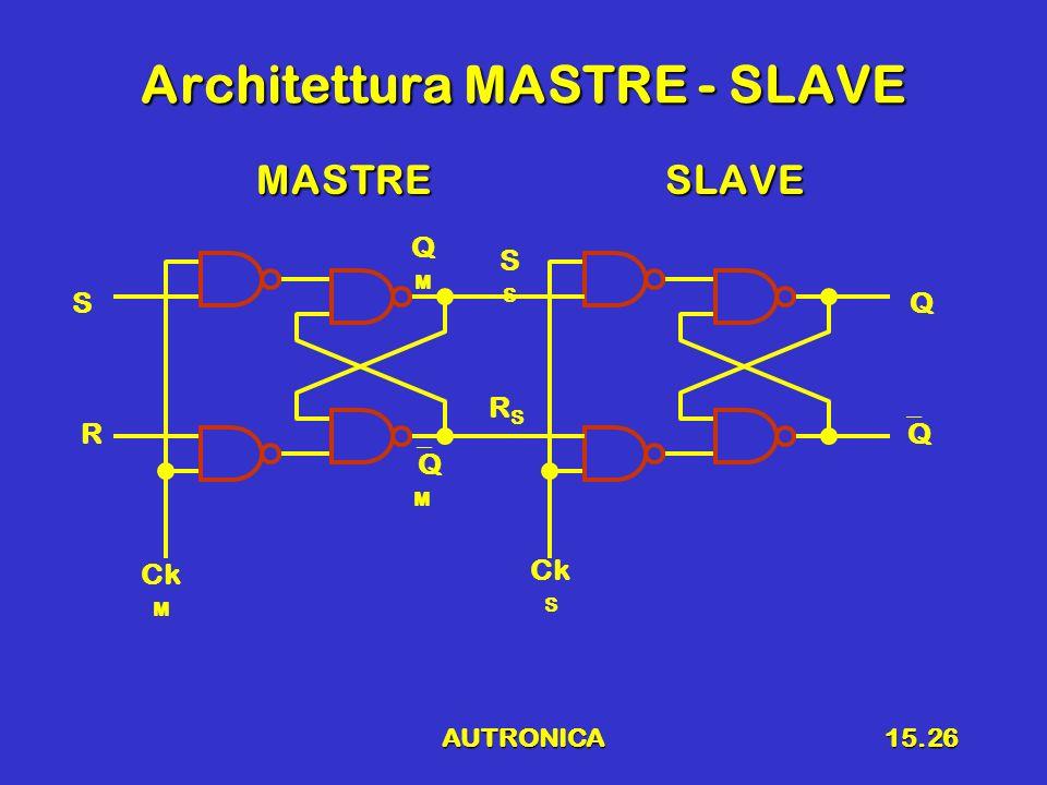 Architettura MASTRE - SLAVE