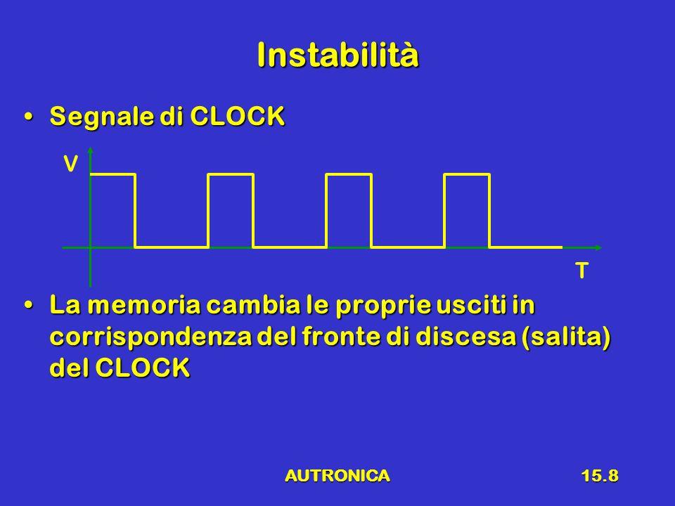 Instabilità Segnale di CLOCK