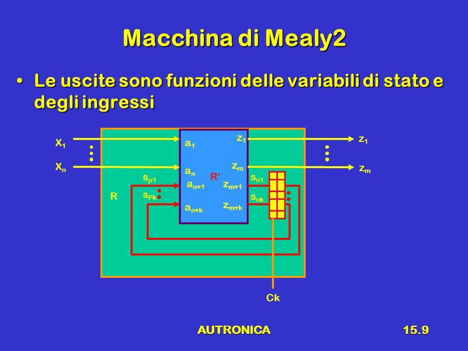 Macchina di Mealy2 Le uscite sono funzioni delle variabili di stato e degli ingressi. z1. z1. X1.