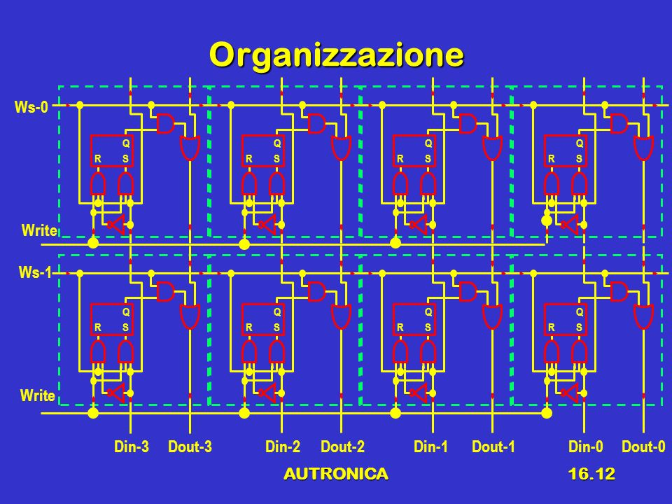 Organizzazione Ws-0 Write Ws-1 Write Din-3 Dout-3 Din-2 Dout-2 Din-1