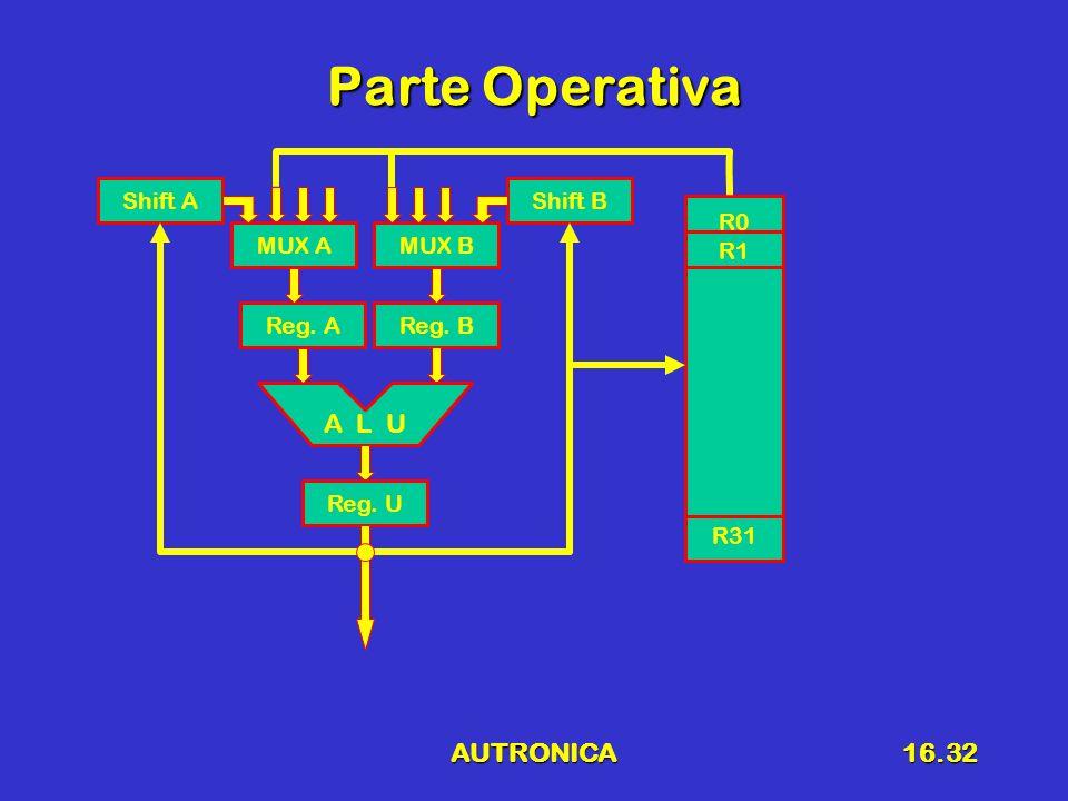 Parte Operativa A L U AUTRONICA Shift A Shift B R0 R1 R31 MUX A MUX A