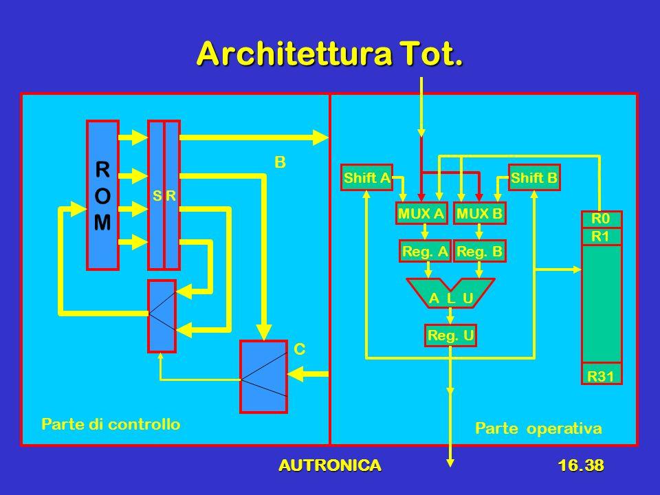 Architettura Tot. R O M B C Parte di controllo Parte operativa