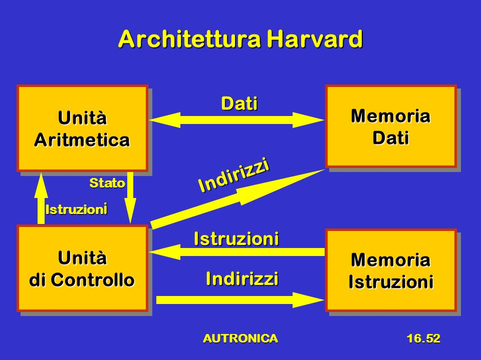 Architettura Harvard Dati Unità Memoria Aritmetica Dati Indirizzi