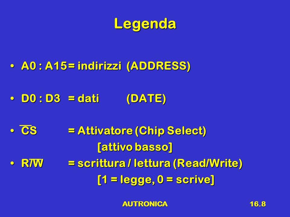 Legenda A0 : A15 = indirizzi (ADDRESS) D0 : D3 = dati (DATE)