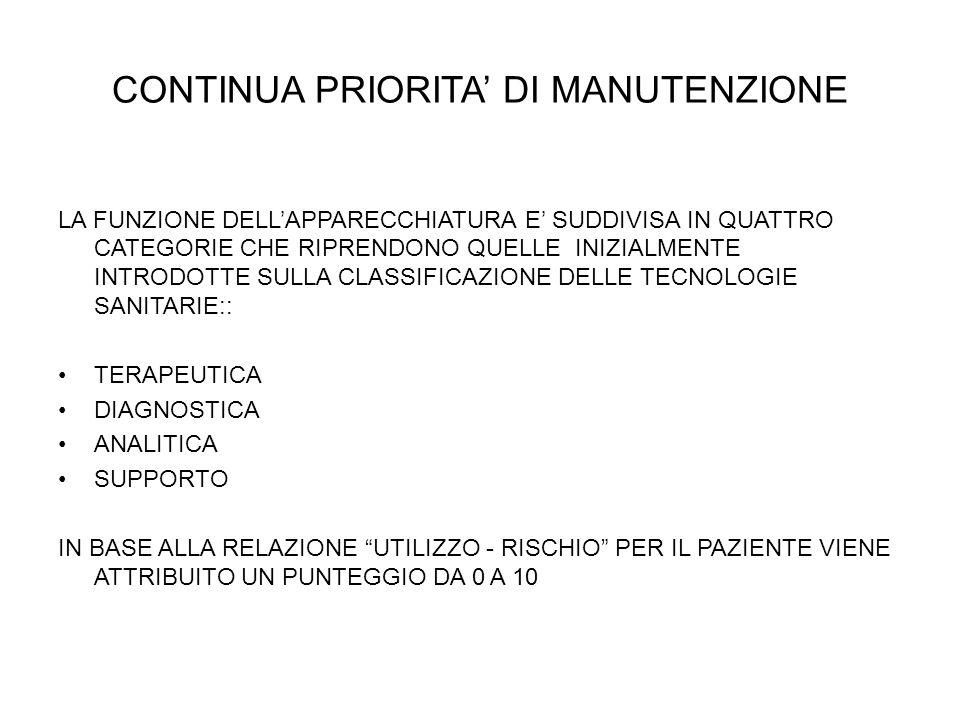 CONTINUA PRIORITA' DI MANUTENZIONE