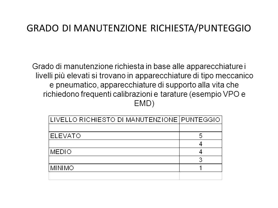 GRADO DI MANUTENZIONE RICHIESTA/PUNTEGGIO