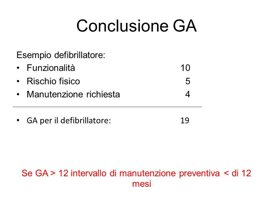 Se GA > 12 intervallo di manutenzione preventiva < di 12 mesi