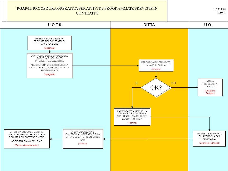 POAP01: PROCEDURA OPERATIVA PER ATTIVITA' PROGRAMMATE PREVISTE IN CONTRATTO