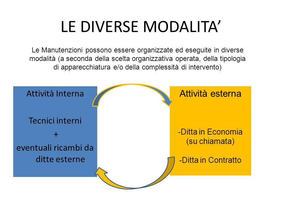 LE DIVERSE MODALITA' Attività Interna Tecnici interni +