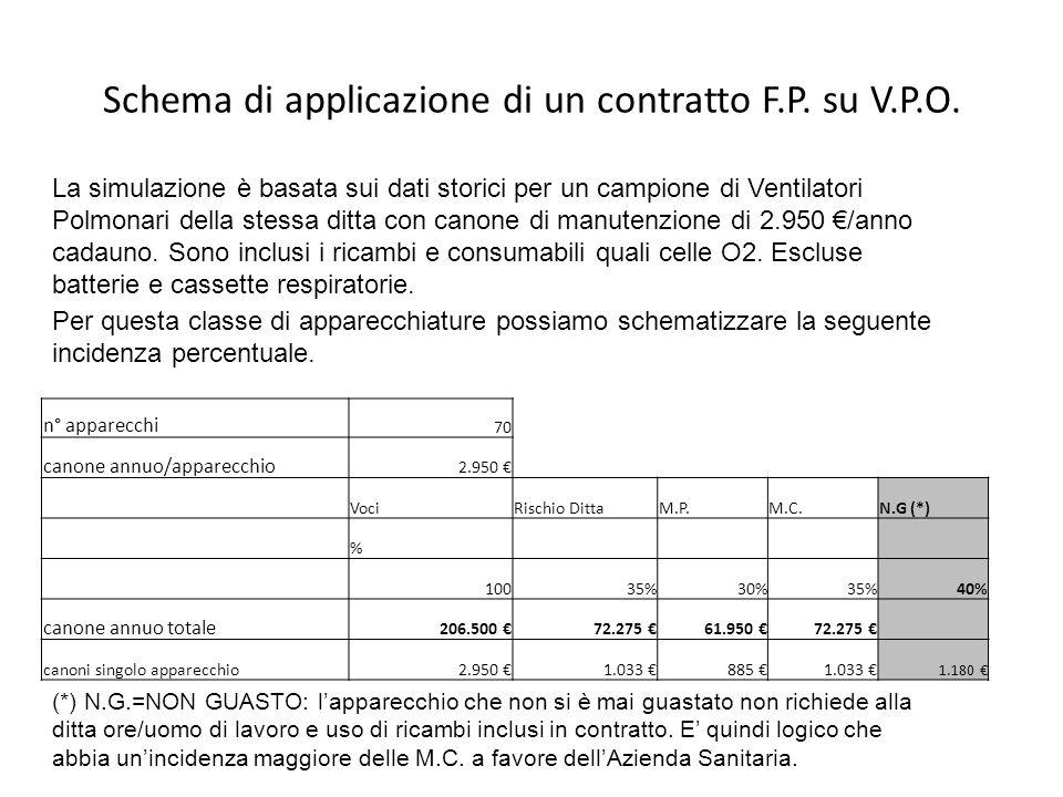 Schema di applicazione di un contratto F.P. su V.P.O.