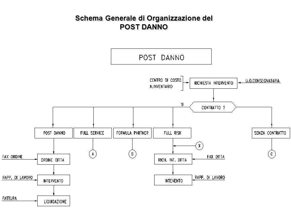 Schema Generale di Organizzazione del