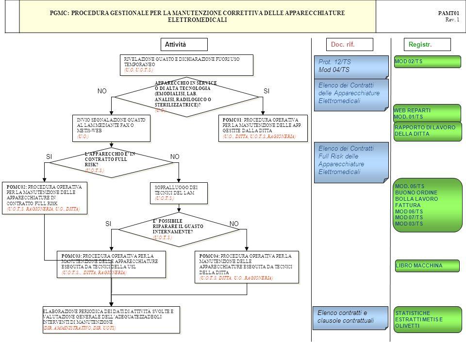 Elenco dei Contratti delle Apparecchiature Elettromedicali NO SI