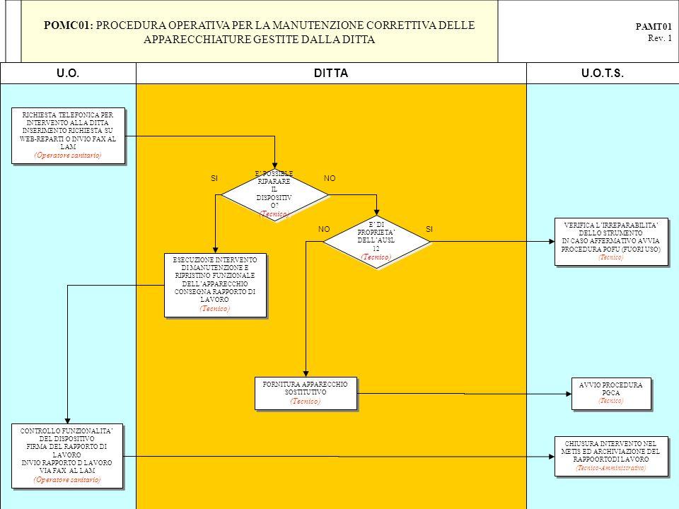 POMC01: PROCEDURA OPERATIVA PER LA MANUTENZIONE CORRETTIVA DELLE APPARECCHIATURE GESTITE DALLA DITTA