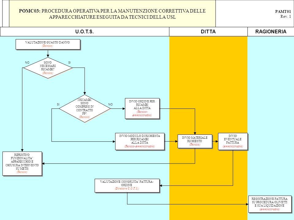 POMC03: PROCEDURA OPERATIVA PER LA MANUTENZIONE CORRETTIVA DELLE APPARECCHIATURE ESEGUITA DA TECNICI DELLA USL