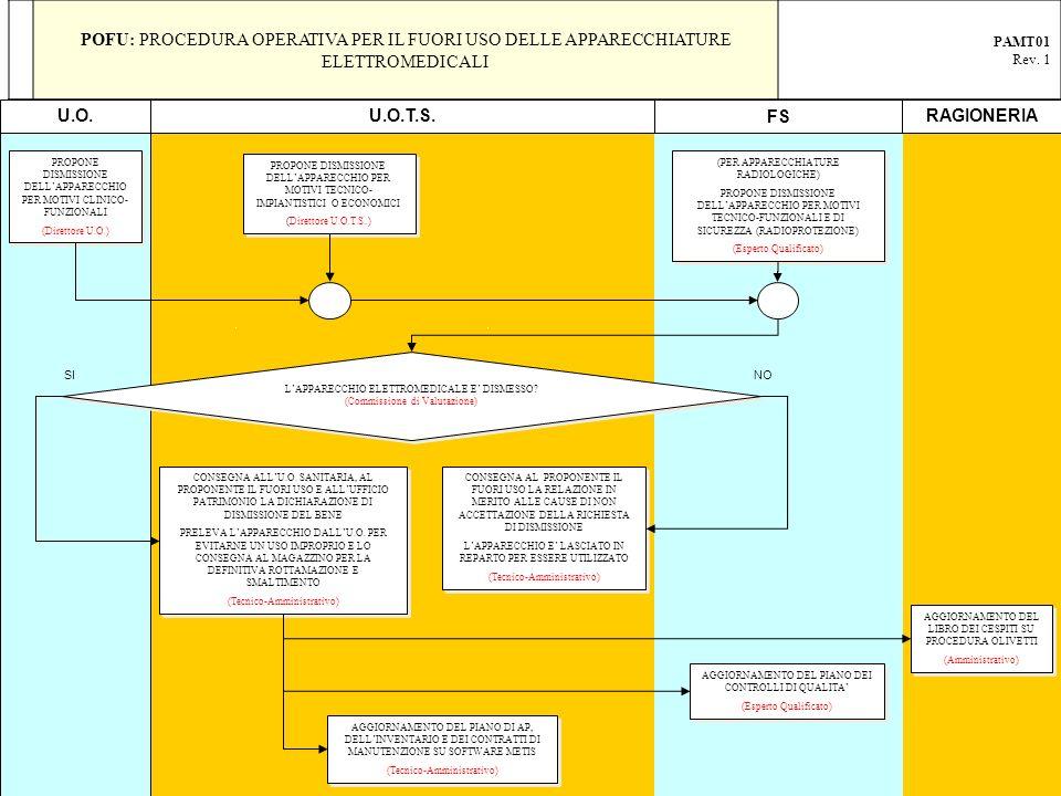 POFU: PROCEDURA OPERATIVA PER IL FUORI USO DELLE APPARECCHIATURE ELETTROMEDICALI