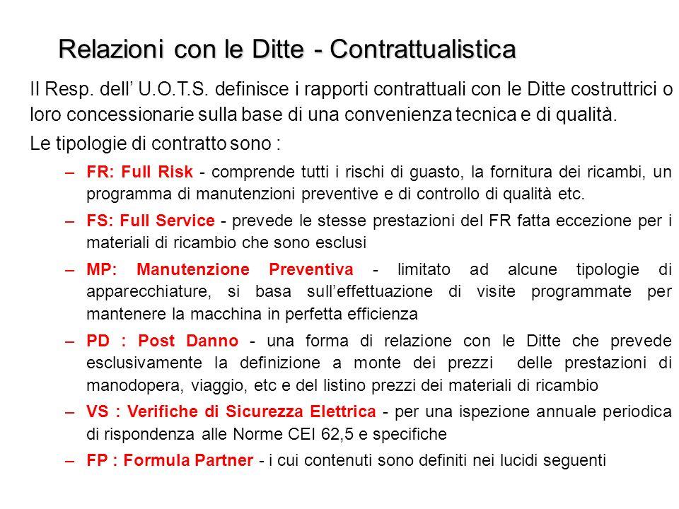 Relazioni con le Ditte - Contrattualistica