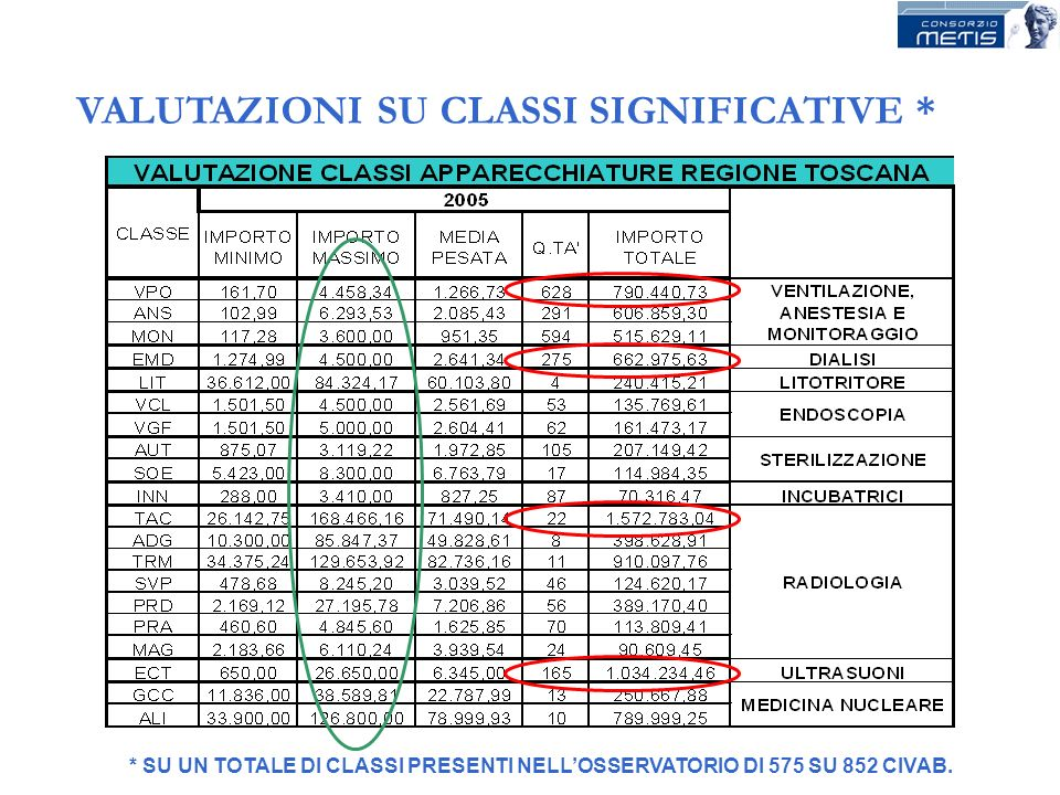 VALUTAZIONI SU CLASSI SIGNIFICATIVE *