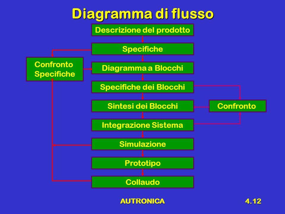 Diagramma di flusso Descrizione del prodotto Specifiche Confronto