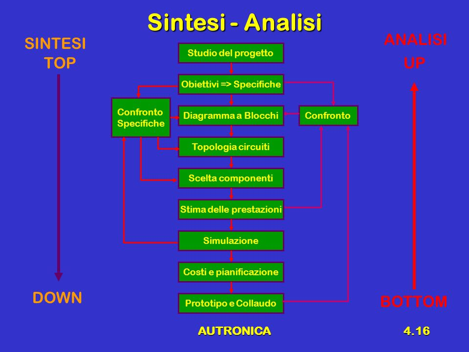 Sintesi - Analisi ANALISI SINTESI TOP UP DOWN BOTTOM AUTRONICA
