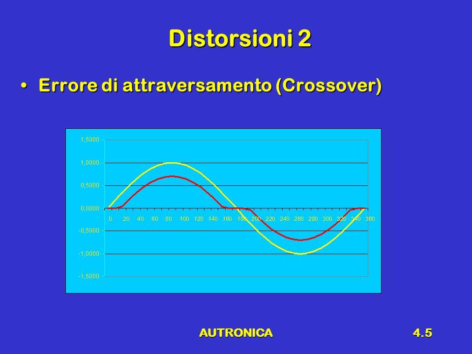 Distorsioni 2 Errore di attraversamento (Crossover) AUTRONICA