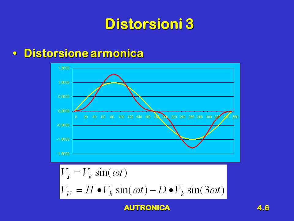 Distorsioni 3 Distorsione armonica AUTRONICA