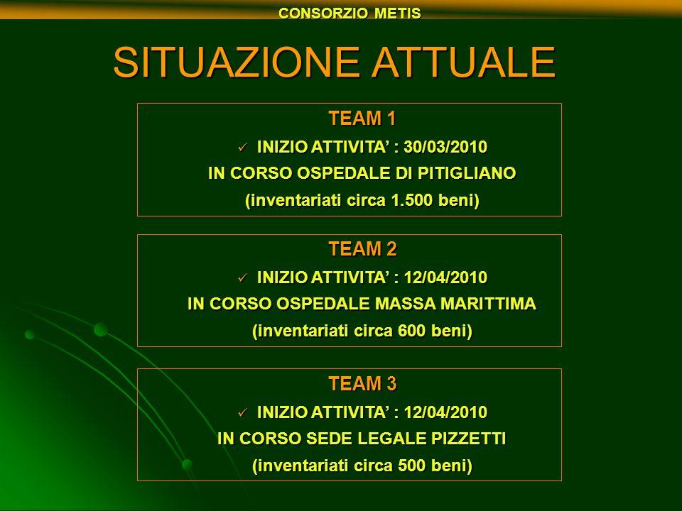 SITUAZIONE ATTUALE TEAM 1 TEAM 2 TEAM 3 INIZIO ATTIVITA' : 30/03/2010